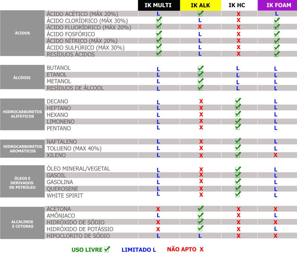 tabela de comaração de pulverizadores e quimicos